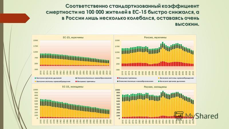 Соответственно стандартизованный коэффициент смертности на 100 000 жителей в ЕС-15 быстро снижался, а в России лишь несколько колебался, оставаясь очень высоким.