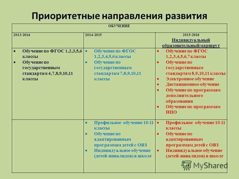 Приоритетные направления развития ОБУЧЕНИЕ 2013-20142014-20152015-2016 Индивидуальный образовательный маршрут Обучение по ФГОС 1,2,3,5,6 классы Обучение по государственным стандартам 4,7,8,9,10,11 классы Обучение по ФГОС 1,2,3,4,5,6 классы Обучение п