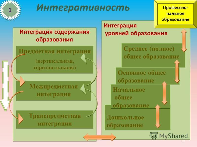 Интегративность 10 Интеграция уровней образования Интеграция уровней образования Дошкольное образование Начальное общее образование Начальное общее образование Основное общее образование Среднее (полное) общее образование Профессио- нальное образован