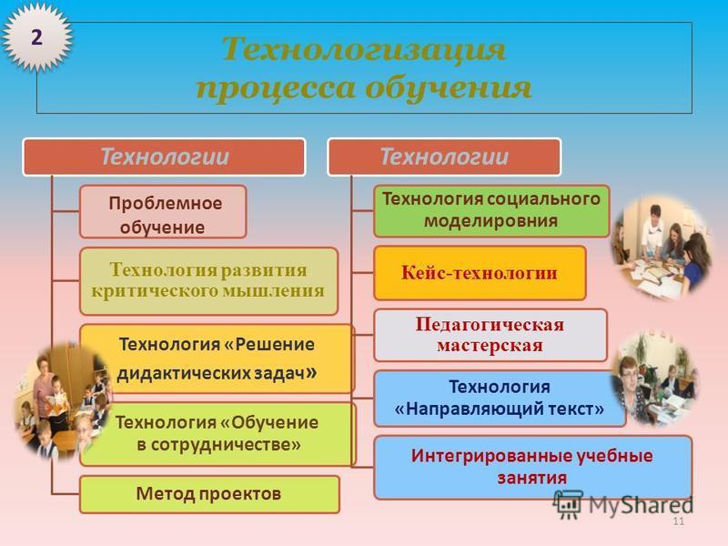 Технологизация процесса обучения Технологии Проблемное обучение Технология развития критического мышления Технология «Решение дидактических задач » Технология «Обучение в сотрудничестве» Метод проектов Технологии Технология социального моделирования