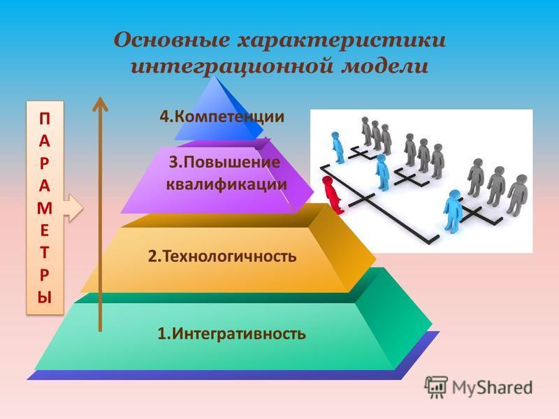 Основные характеристики интеграционной модели ПАРАМЕТРЫПАРАМЕТРЫ ПАРАМЕТРЫПАРАМЕТРЫ 4. Компетенции 3. Повышение квалификации 2. Технологичность 1.Интегративность