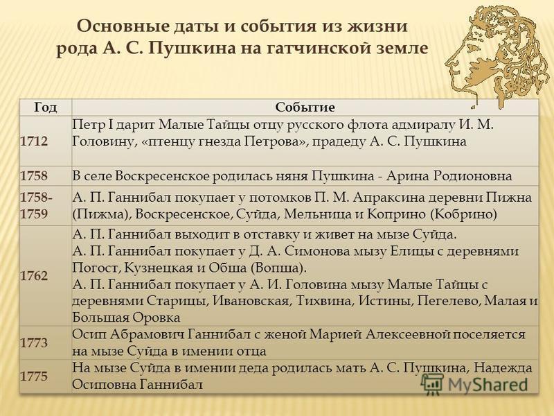 Основные даты и события из жизни рода А. С. Пушкина на гатчинской земле