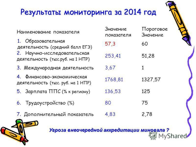 Результаты мониторинга за 2014 год Наименование показателя Значение показателя Пороговое Значение 1. Образовательная деятельность (средний балл ЕГЭ) 57,360 2. Научно-исследовательская деятельность (тыс.руб. на 1 НПР) 253,4151,28 3. Международная деят