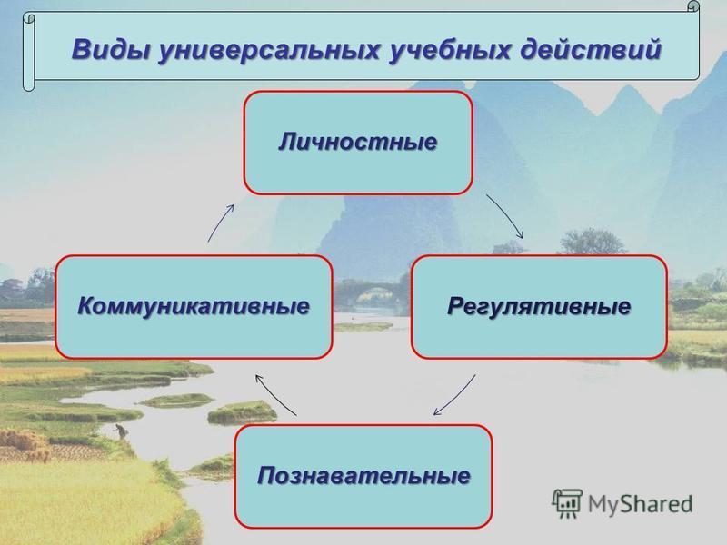 Личностные Регулятивные Познавательные Коммуникативные Виды универсальных учебных действий