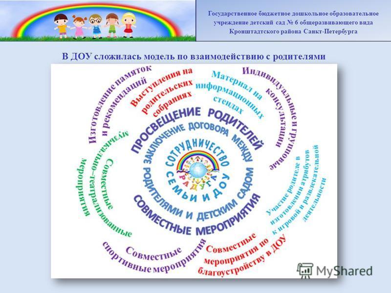 В ДОУ сложилась модель по взаимодействию с родителями Государственное бюджетное дошкольное образовательное учреждение детский сад 6 общеразвивающего вида Кронштадтского района Санкт-Петербурга
