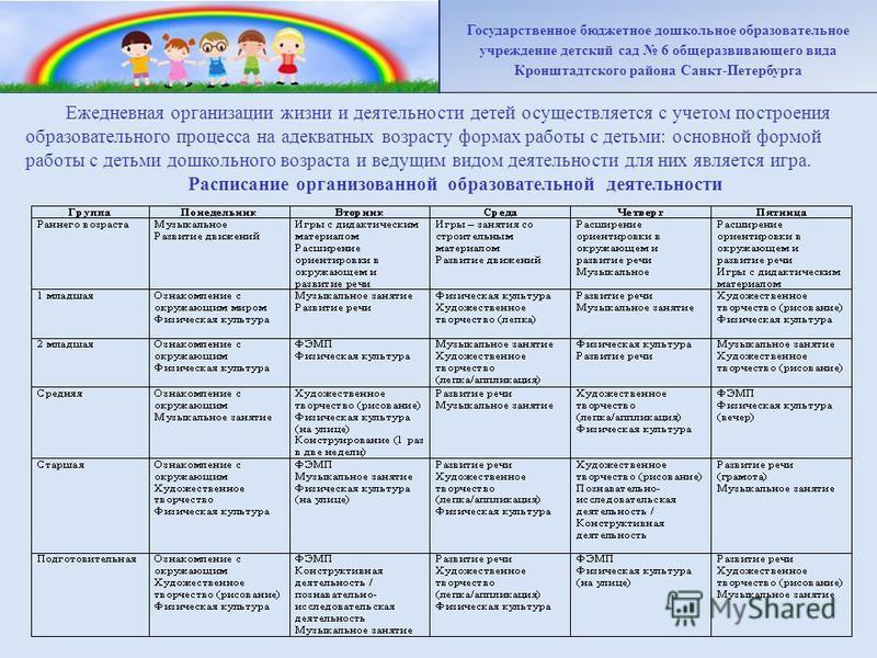 Ежедневная организации жизни и деятельности детей осуществляется с учетом построения образовательного процесса на адекватных возрасту формах работы с детьми: основной формой работы с детьми дошкольного возраста и ведущим видом деятельности для них яв