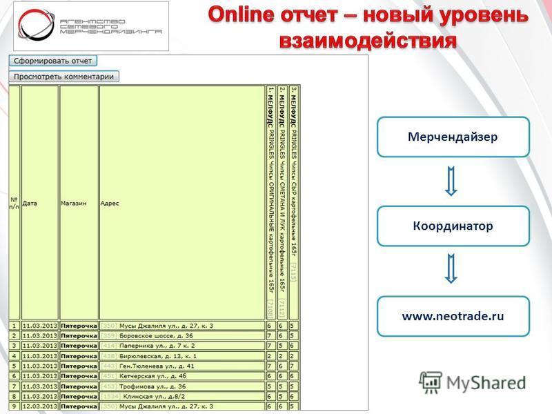 Мерчендайзер Координатор www.neotrade.ru