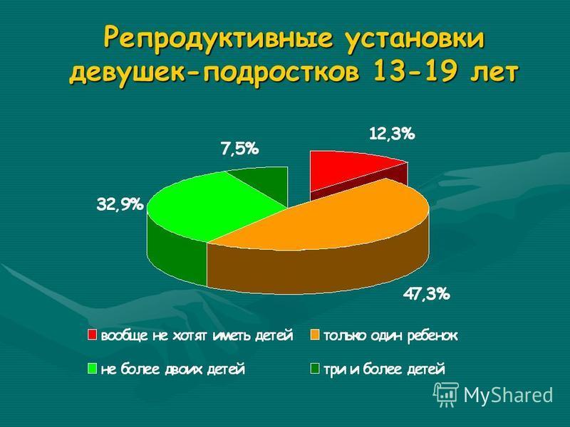 Медико-социальные аспекты подростковой беременности Частота наступления беременности среди сексуально активных девушек 15-19 лет составляет 9,1%Частота наступления беременности среди сексуально активных девушек 15-19 лет составляет 9,1% В 81,4% ее ис