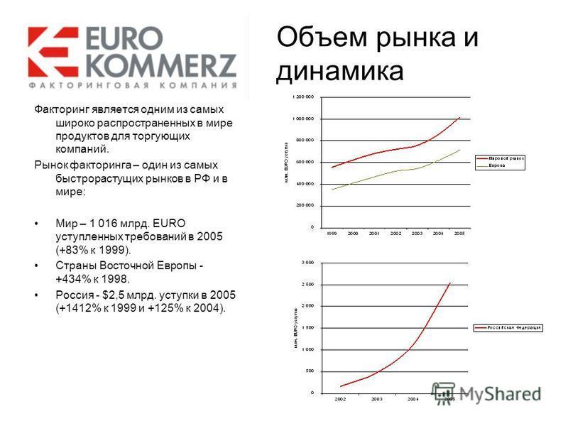 Объем рынка и динамика Факторинг является одним из самых широко распространенных в мире продуктов для торгующих компаний. Рынок факторинга – один из самых быстрорастущих рынков в РФ и в мире: Мир – 1 016 млрд. EURO уступленных требований в 2005 (+83%