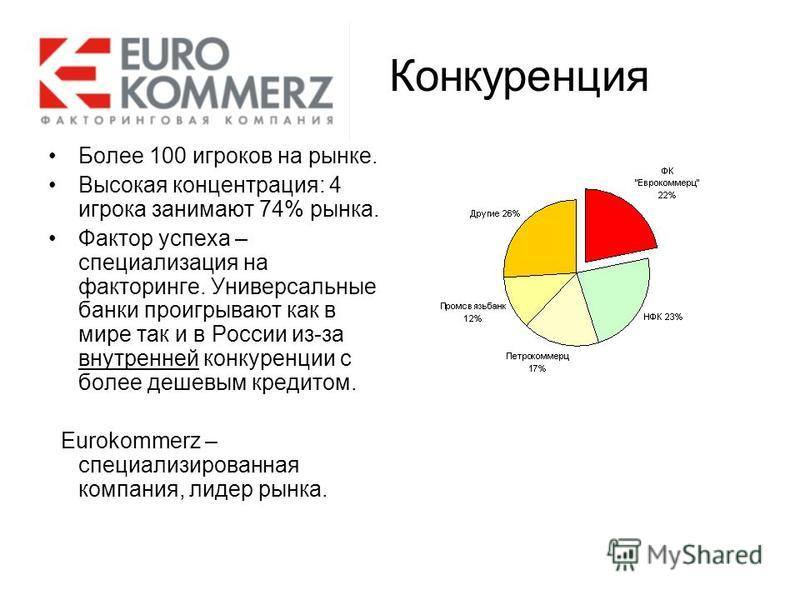 Конкуренция Более 100 игроков на рынке. Высокая концентрация: 4 игрока занимают 74% рынка. Фактор успеха – специализация на факторинге. Универсальные банки проигрывают как в мире так и в России из-за внутренней конкуренции с более дешевым кредитом. E