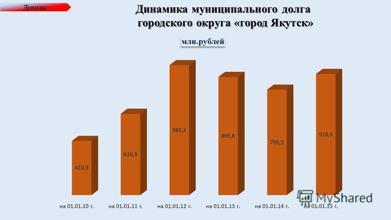 Доходы Динамика муниципального долга городского округа «город Якутск»