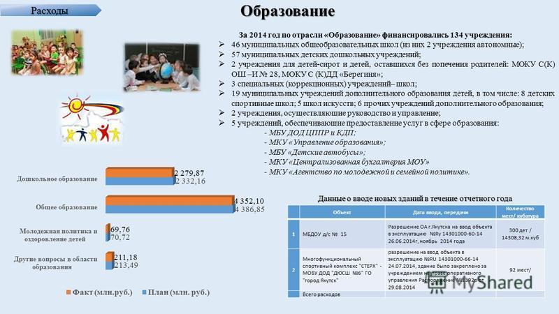 Расходы Образование За 2014 год по отрасли «Образование» финансировались 134 учреждения: 46 муниципальных общеобразовательных школ (из них 2 учреждения автономные); 57 муниципальных детских дошкольных учреждений; 2 учреждения для детей-сирот и детей,