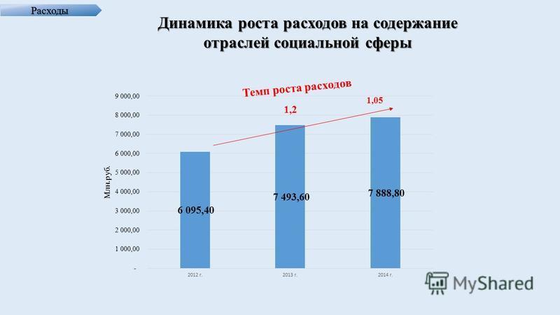 Расходы Динамика роста расходов на содержание отраслей социальной сферы Темп роста расходов