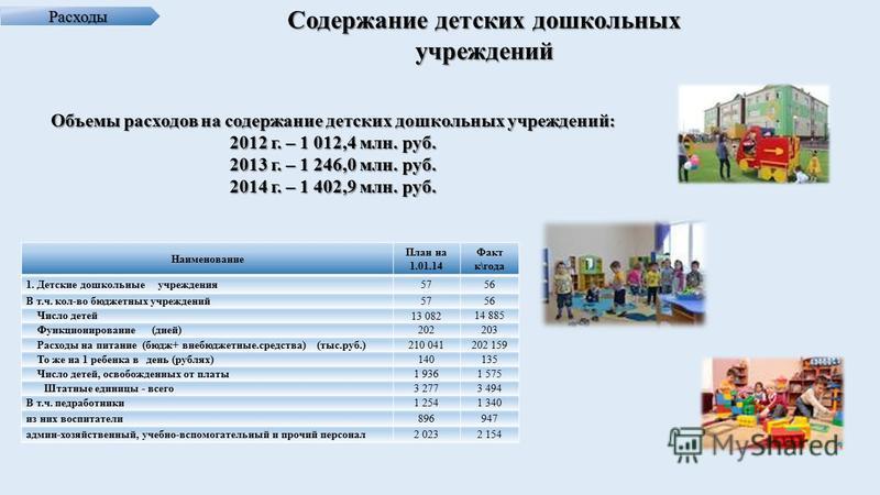 Расходы Содержание детских дошкольных учреждений Объемы расходов на содержание детских дошкольных учреждений: 2012 г. – 1 012,4 млн. руб. 2013 г. – 1 246,0 млн. руб. 2014 г. – 1 402,9 млн. руб. Наименование План на 1.01.14 Факт к\года 1. Детские дошк