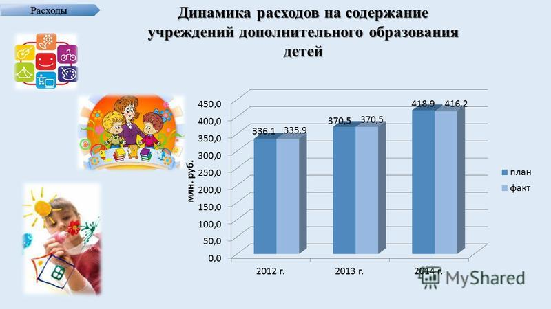 Расходы Динамика расходов на содержание учреждений дополнительного образования детей