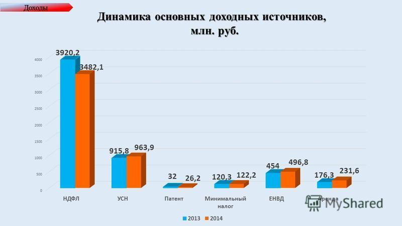 Доходы Динамика основных доходных источников, млн. руб.