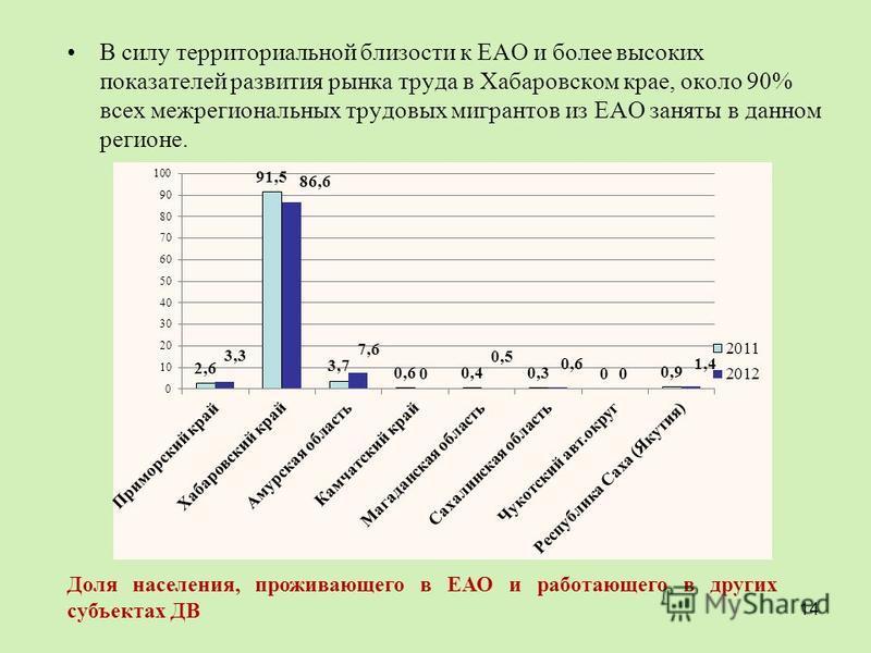 В силу территориальной близости к ЕАО и более высоких показателей развития рынка труда в Хабаровском крае, около 90% всех межрегиональных трудовых мигрантов из ЕАО заняты в данном регионе. 14 Доля населения, проживающего в ЕАО и работающего в других