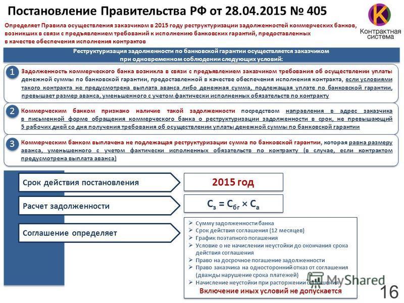 Определяет Правила осуществления заказчиком в 2015 году реструктуризации задолженностей коммерческих банков, возникших в связи с предъявлением требований к исполнению банковских гарантий, предоставленных в качестве обеспечения исполнения контрактов П