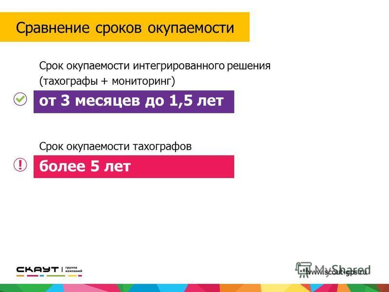 www.scout-gps.ru Сравнение сроков окупаемости Срок окупаемости интегрированного решения (тахографы + мониторинг) от 3 месяцев до 1,5 лет Срок окупаемости тахографов более 5 лет