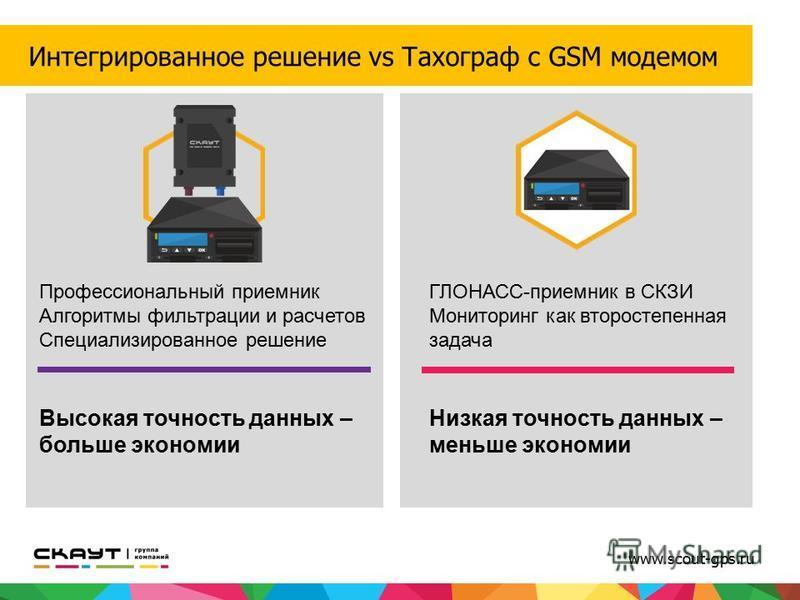 www.scout-gps.ru Интегрированное решение vs Тахограф с GSM модемом Профессиональный приемник Алгоритмы фильтрации и расчетов Специализированное решение Высокая точность данных – больше экономии ГЛОНАСС-приемник в СКЗИ Мониторинг как второстепенная за