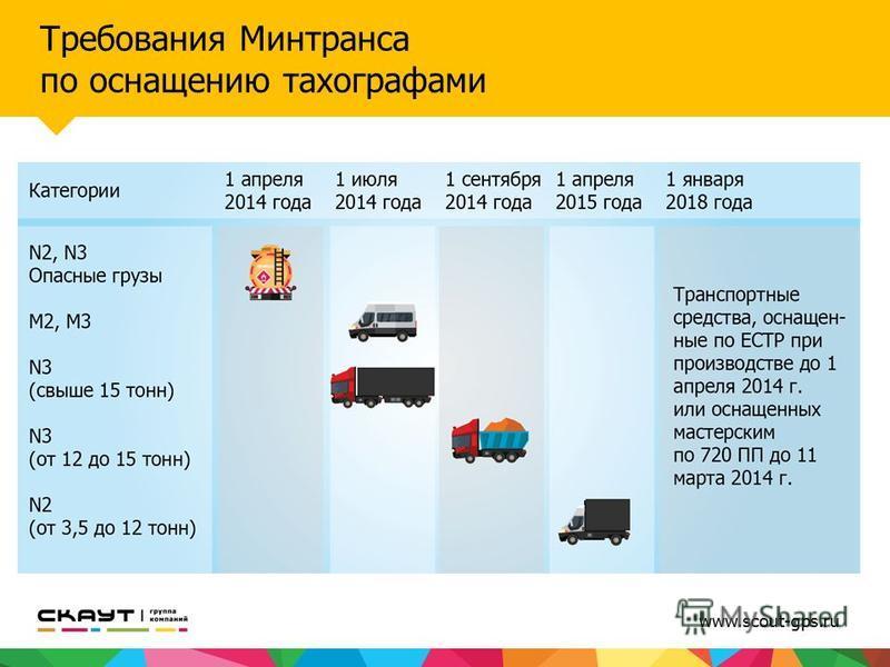 www.scout-gps.ru Требования Минтранса по оснащению тахографами