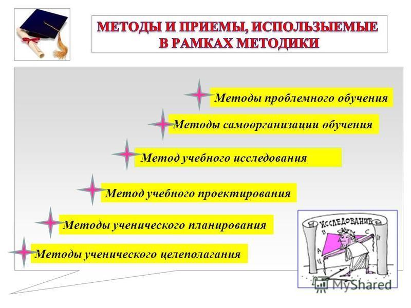 Методы ученического целеполагания Методы ученического планирования Метод учебного проектирования Метод учебного исследования Методы самоорганизации обучения Методы проблемного обучения