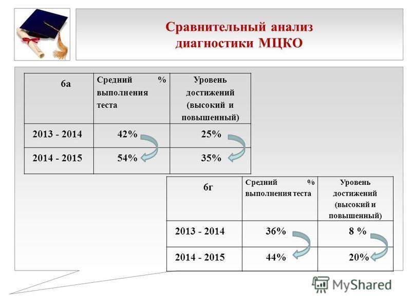 Сравнительный анализ диагностики МЦКО 6 а Средний % выполнения теста Уровень достижений (высокий и повышенный) 2013 - 2014 42% 25% 2014 - 2015 54% 35% 6 г Средний % выполнения теста Уровень достижений (высокий и повышенный) 2013 - 2014 36% 8 % 2014 -