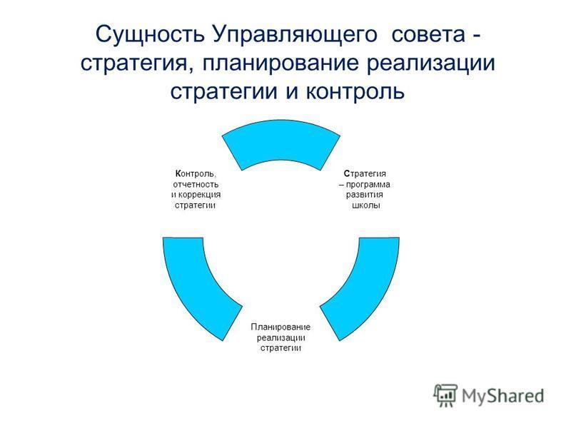 Сущность Управляющего совета - стратегия, планирование реализации стратегии и контроль Стратегия – программа развития школы Планирование реализации стратегии Контроль, отчетность и коррекция стратегии
