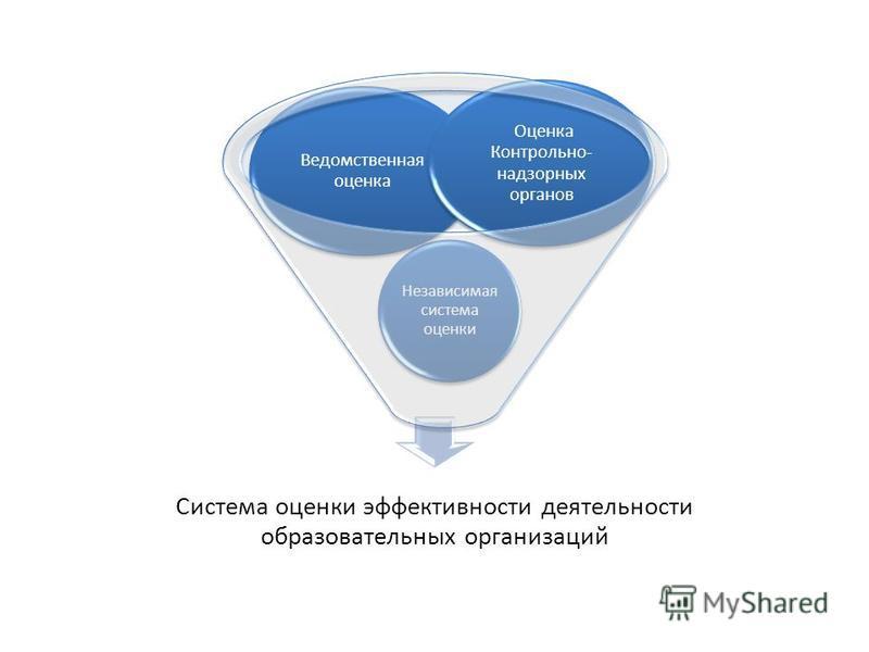 Оценка качества деятельности образовательных организаций Система оценки эффективности деятельности образовательных организаций Независимая система оценки Ведомственная оценка Оценка Контрольно- надзорных органов