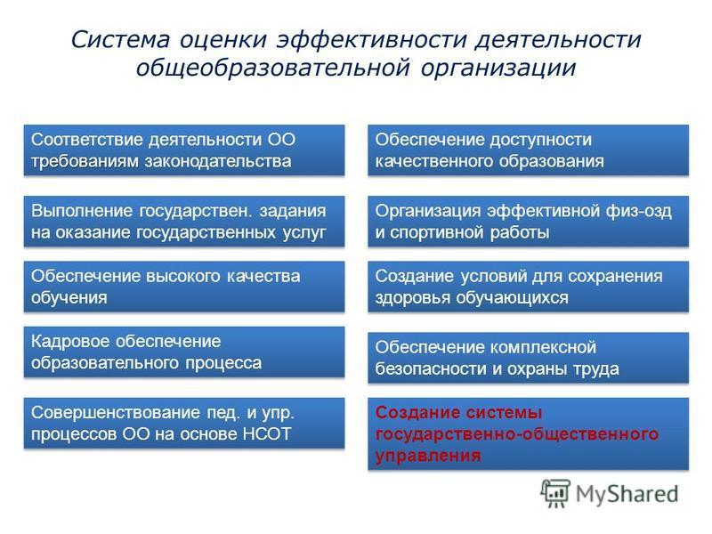 Система оценки эффективности деятельности общеобразовательной организации требованиям Соответствие деятельности ОО требованиям законодательства Выполнение государствен. задания на оказание государственных услуг Обеспечение высокого качества обучения
