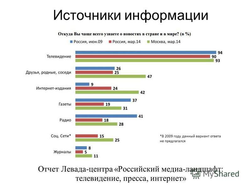 Источники информации Отчет Левада-центра «Российский медиа-ландшафт: телевидение, пресса, интернет»