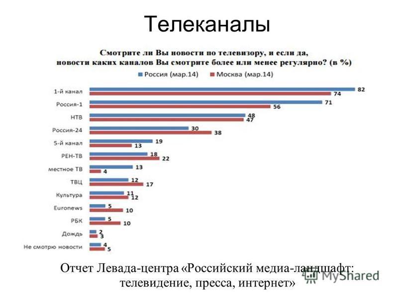 Телеканалы Отчет Левада-центра «Российский медиа-ландшафт: телевидение, пресса, интернет»