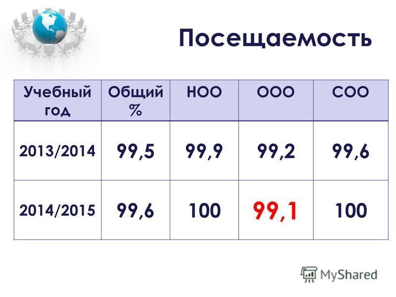 Посещаемость Учебный год Общий % НОООООСОО 2013/2014 99,599,999,299,6 2014/2015 99,6100 99,1 100