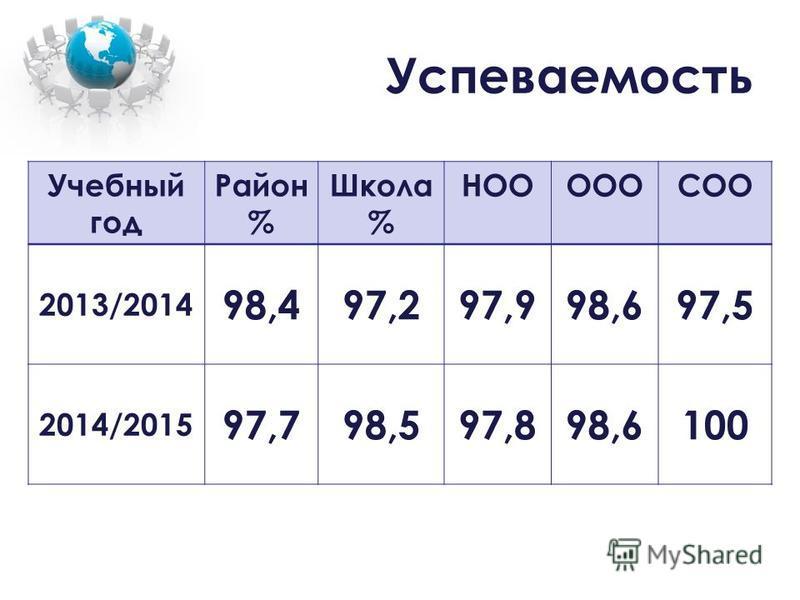 Успеваемость Учебный год Район % Школа % НОООООСОО 2013/2014 98,497,297,998,697,5 2014/2015 97,798,597,898,6100