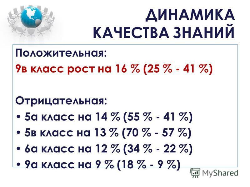 ДИНАМИКА КАЧЕСТВА ЗНАНИЙ Положительная: 9 в класс рост на 16 % (25 % - 41 %) Отрицательная: 5 а класс на 14 % (55 % - 41 %) 5 в класс на 13 % (70 % - 57 %) 6 а класс на 12 % (34 % - 22 %) 9 а класс на 9 % (18 % - 9 %)