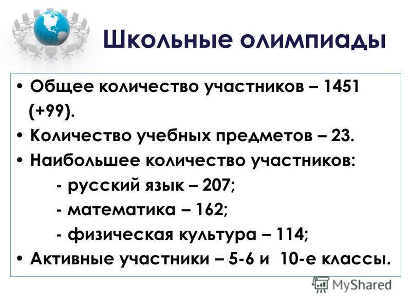 Школьные олимпиады Общее количество участников – 1451 (+99). Количество учебных предметов – 23. Наибольшее количество участников: - русский язык – 207; - математика – 162; - физическая культура – 114; Активные участники – 5-6 и 10-е классы.