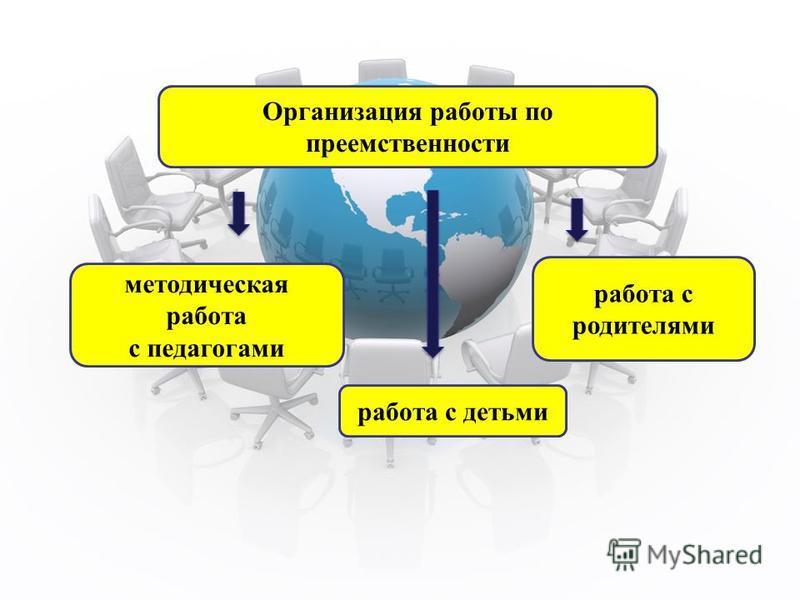 Организация работы по преемственности методическая работа с педагогами работа с детьми работа с родителями