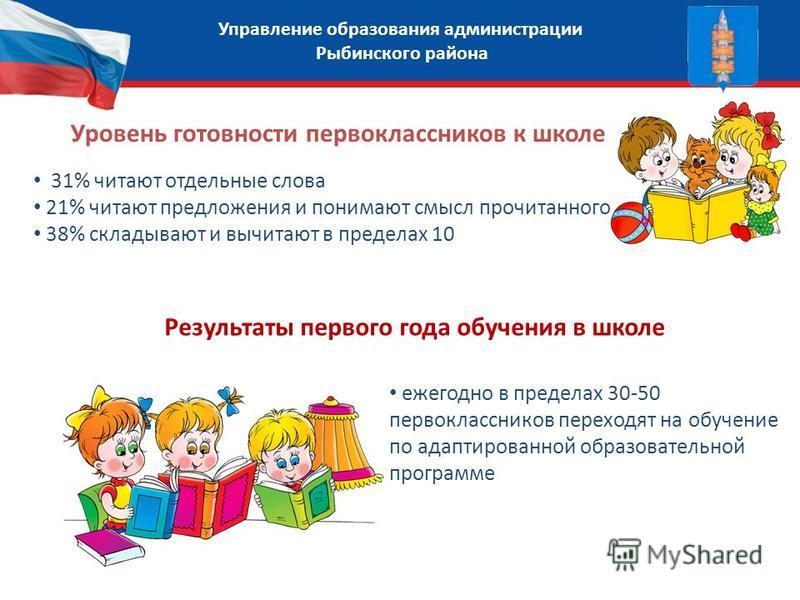 Управление образования администрации Рыбинского района Уровень готовности первоклассников к школе 31% читают отдельные слова 21% читают предложения и понимают смысл прочитанного 38% складывают и вычитают в пределах 10 Результаты первого года обучения