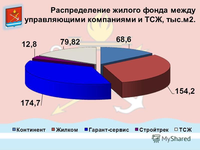 Распределение жилого фонда между управляющими компаниями и ТСЖ, тыс.м 2.