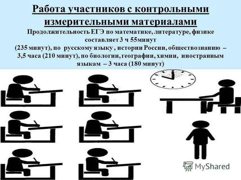 Работа участников с контрольными измерительными материалами Продолжительность ЕГЭ по математике, литературе, физике составляет 3 ч 55 минут (235 минут), по русскому языку, истории России, обществознанию – 3,5 часа (210 минут), по биологии, географии,