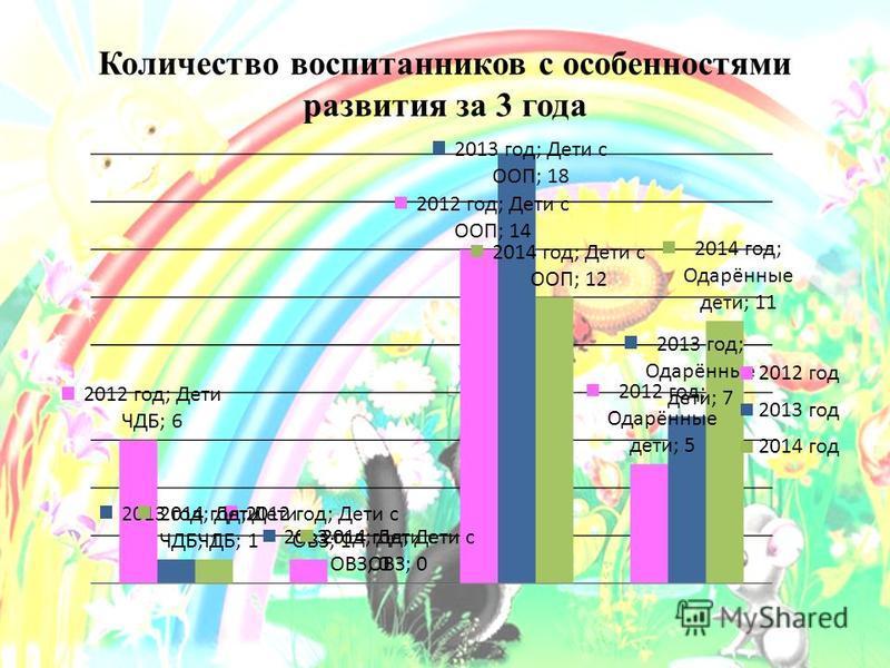 Количество воспитанников с особенностями развития за 3 года