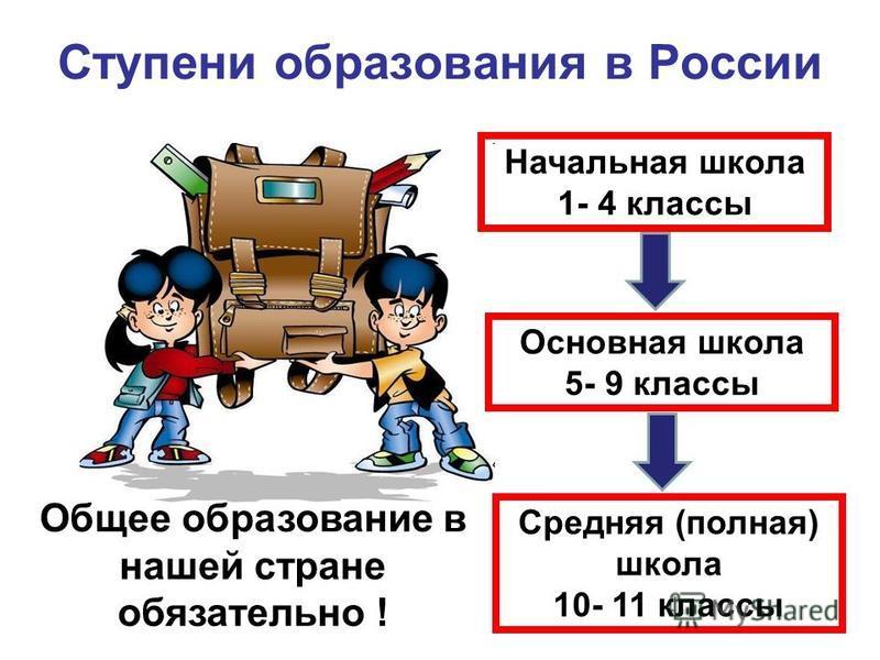 Ступени образования в России Начальная школа 1- 4 классы Основная школа 5- 9 классы Средняя (полная) школа 10- 11 классы Общее образование в нашей стране обязательно !