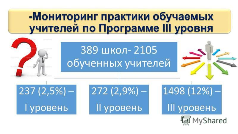 -Мониторинг практики обучаемых учителей по Программе III уровня 389 школ- 2105 обученных учителей 237 (2,5%) – I уровень 272 (2,9%) – II уровень 1498 (12%) – III уровень
