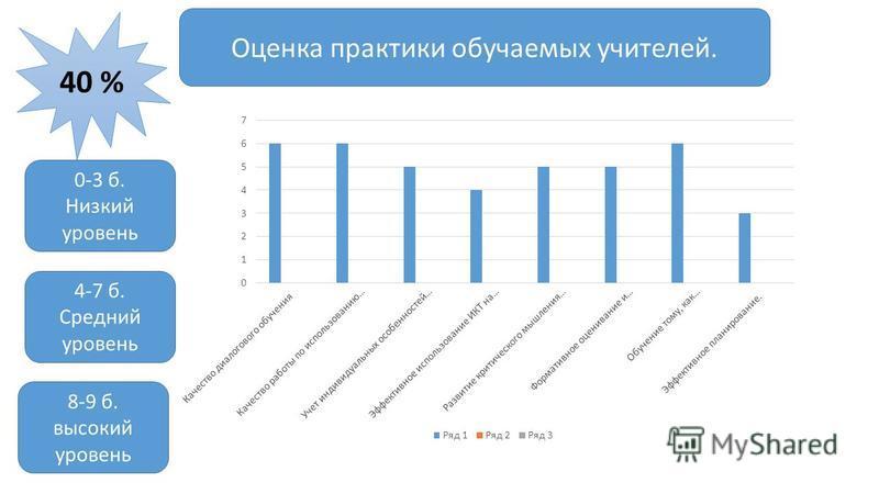 Оценка практики обучаемых учителей. 40 % 0-3 б. Низкий уровень 4-7 б. Средний уровень 8-9 б. высокий уровень