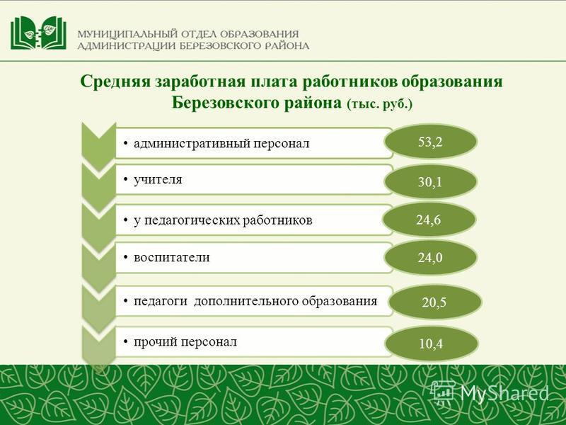 Средняя заработная плата работников образования Березовского района (тыс. руб.) 53,2 30,1 24,6 24,0 20,5 10,4
