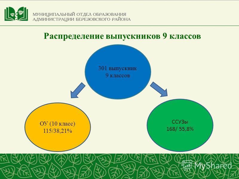 301 выпускник 9 классов ОУ (10 класс) 115/38,21% ССУЗы 168/ 55,8% Распределение выпускников 9 классов