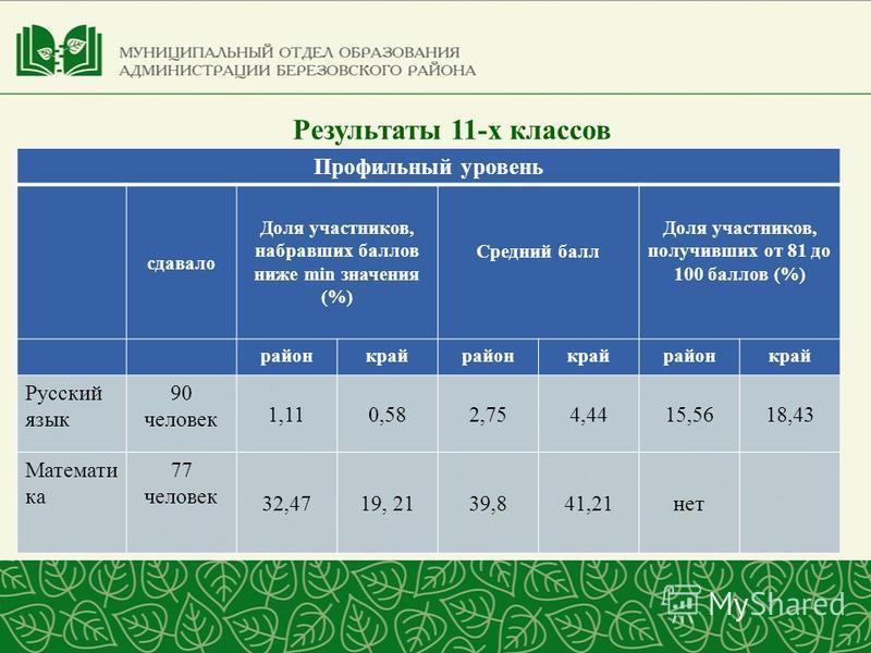 Результаты 11-х классов Профильный уровень сдавало Доля участников, набравших баллов ниже min значения (%) Средний балл Доля участников, получивших от 81 до 100 баллов (%) районкрайрайонкрайрайонкрай Русский язык 90 человек 1,110,582,754,4415,5618,43