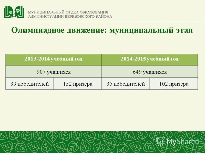 Олимпиадное движение: муниципальный этап 2013-2014 учебный год 2014-2015 учебный год 907 учащихся 649 учащихся 39 победителей 152 призера 35 победителей 102 призера
