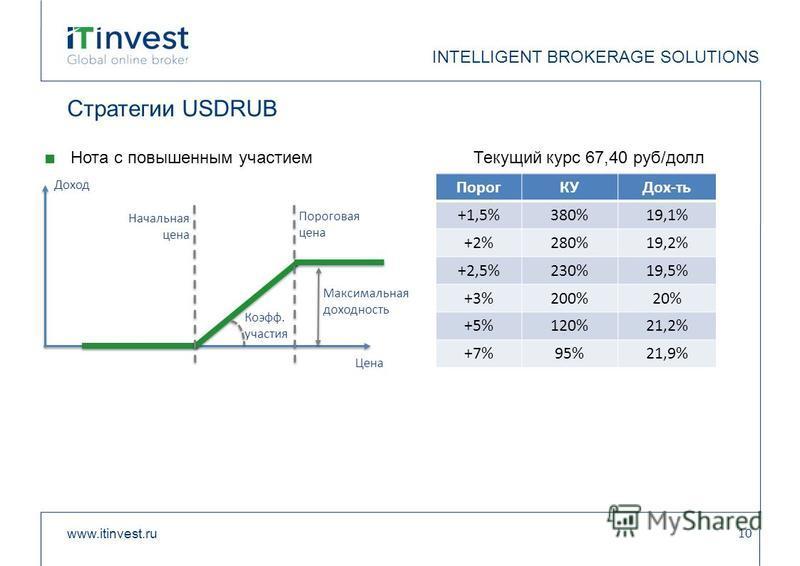 Стратегии USDRUB Нота с повышенным участием Текущий курс 67,40 руб/долл www.itinvest.ru 10 INTELLIGENT BROKERAGE SOLUTIONS Доход Цена Начальная цена Коэфф. участия Пороговая цена Максимальная доходность Порог КУДох-ть +1,5%380%19,1% +2%280%19,2% +2,5