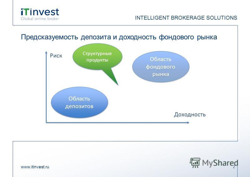 Предсказуемость депозита и доходность фондового рынка www.itinvest.ru 2 INTELLIGENT BROKERAGE SOLUTIONS Область депозитов Область фондового рынка Риск Доходность Структурные продукты